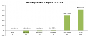 Percentage Growth in Regions Q1 2011 to Q1 2012