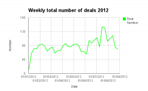 Weekly total number of deals 2012