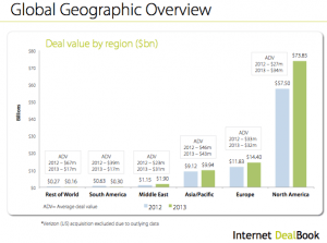 Internet DealBook Annual Report 2013